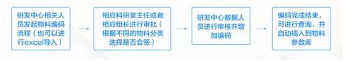 创维集团 - 标准化管理系统