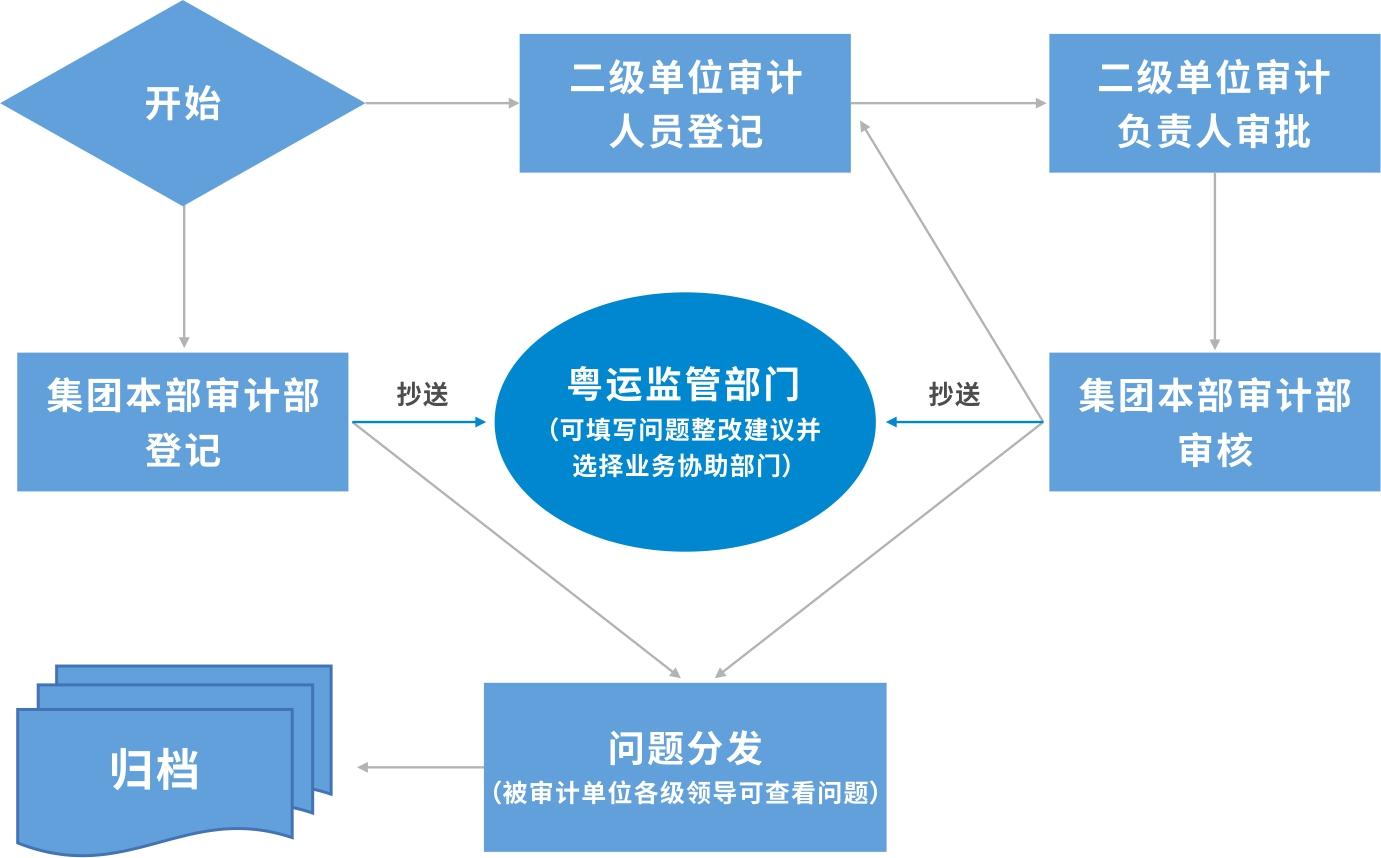 粤运集团 - 审计整改跟踪系统