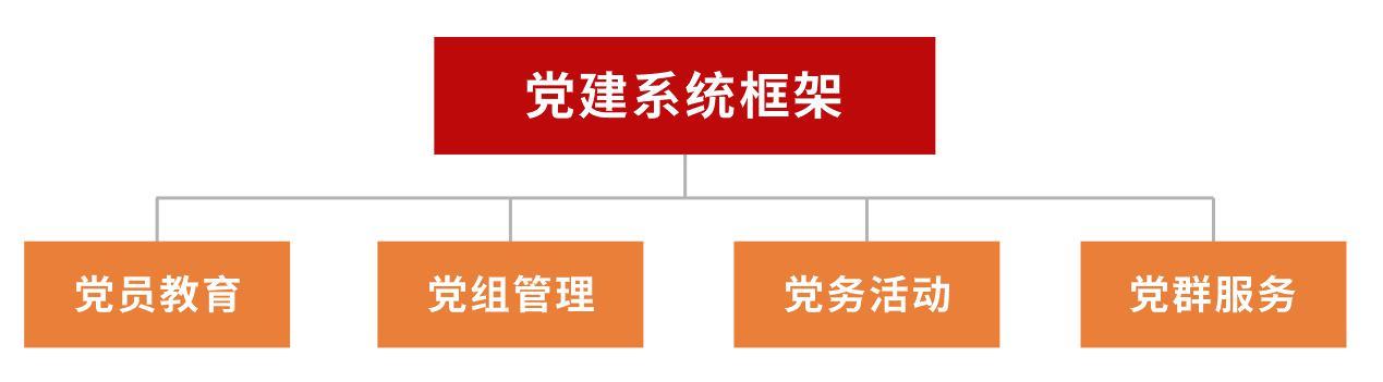 政企事业单位 - 党建系统解决方案