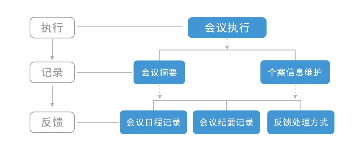安利 - 海外营销会议管理系统