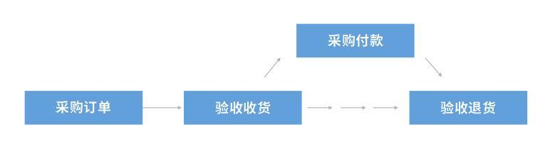 村村通 - 农业业务综合管理系统