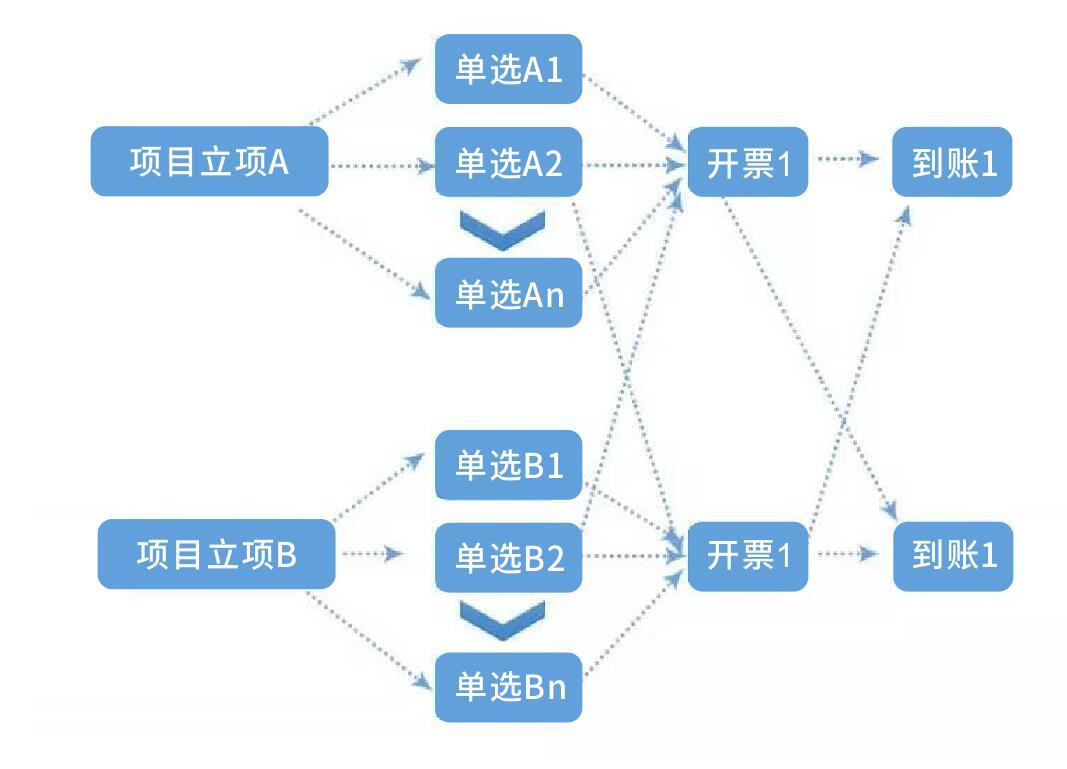 邮电规划设计院 - 综合管理平台
