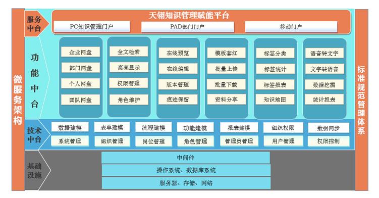 中通服-知识管理系统