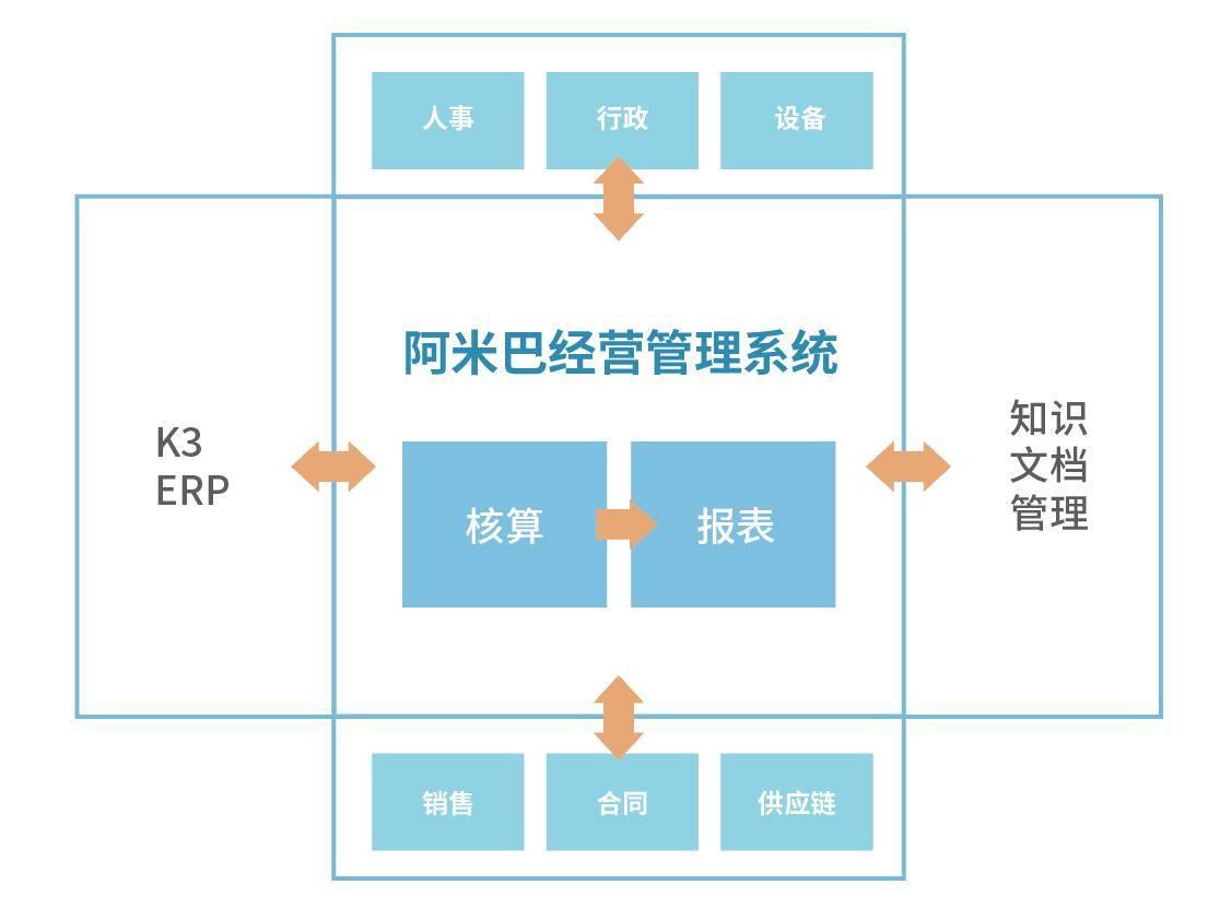 宁波恒剑光电-阿米巴管理系统