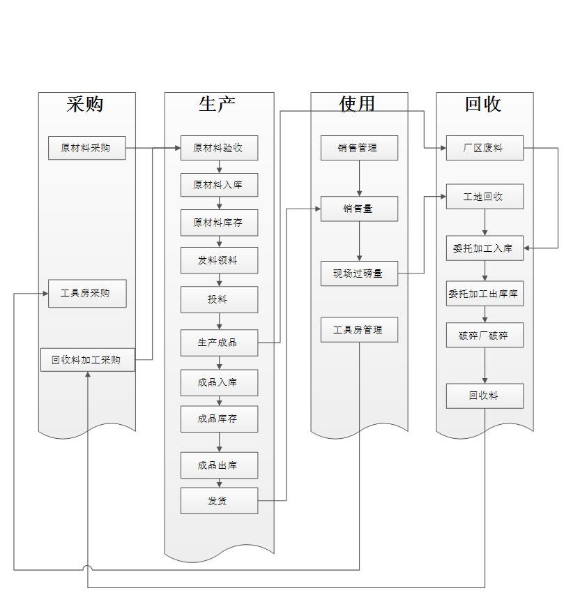 中建四局-生产管理系统