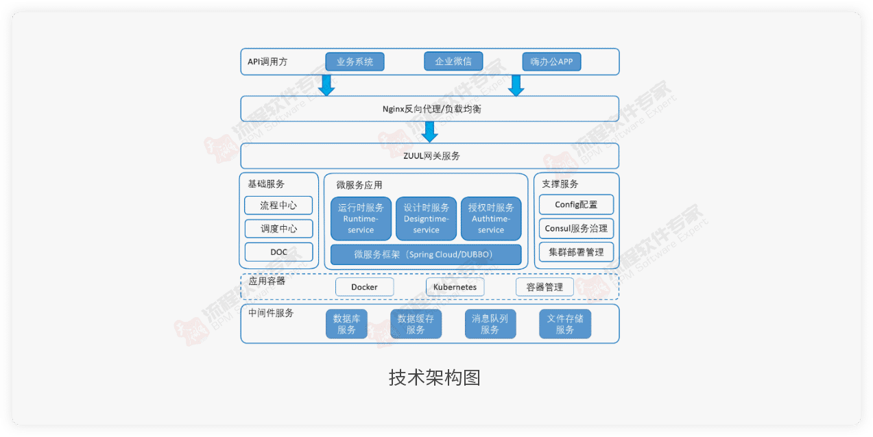 bpm技术架构图