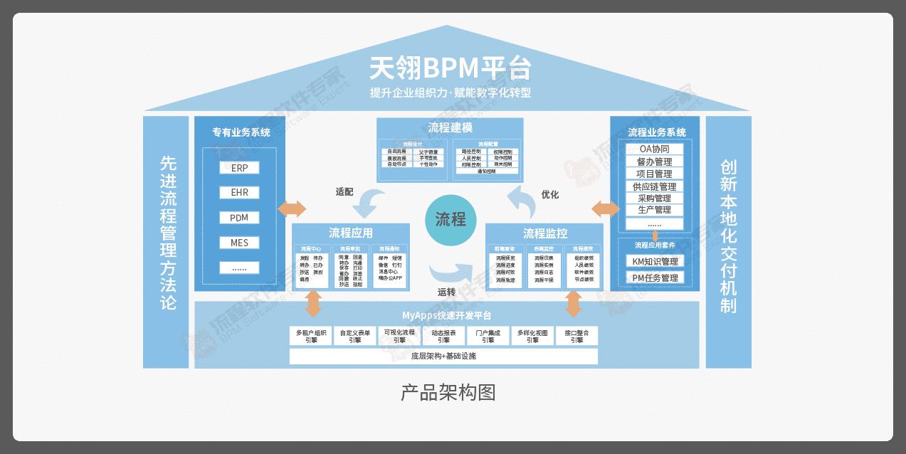 bpm产品架构图