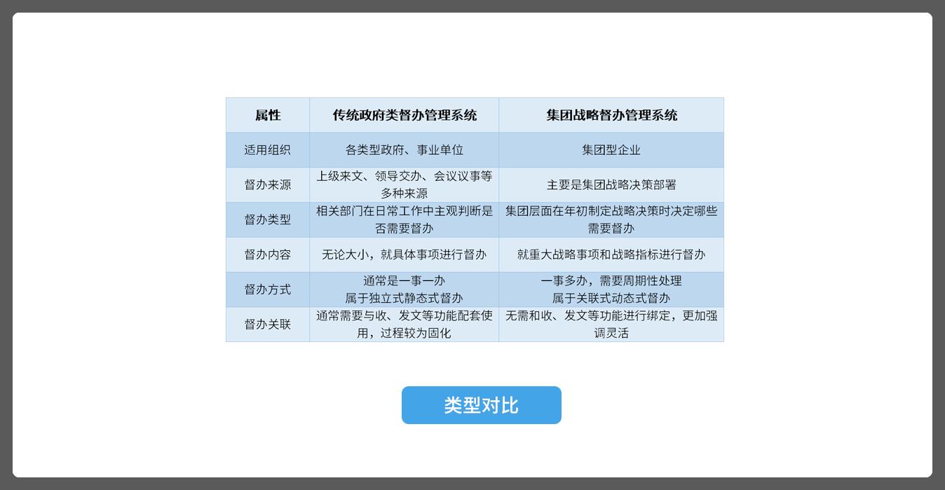 国企督办管理系统