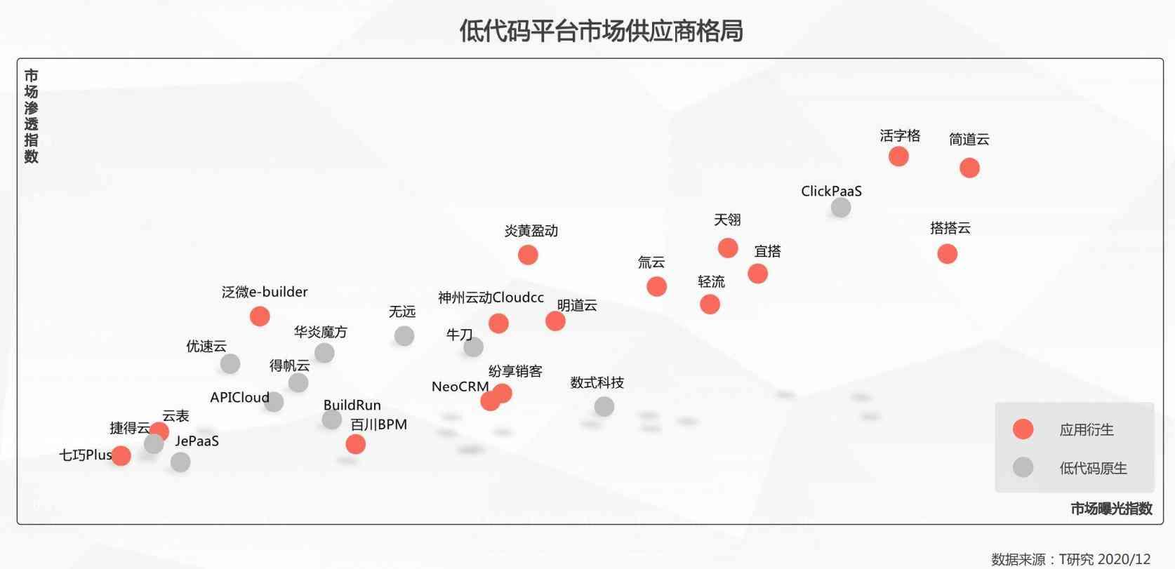 《2020年中国低代码平台指数测评报告》闪耀发布,天翎MyApps平台历久弥坚!